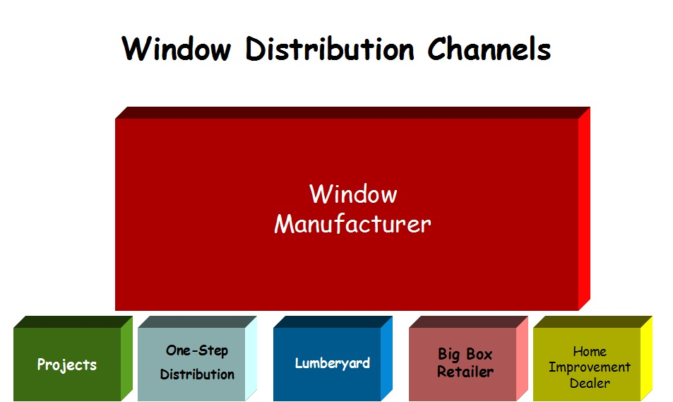 How manufacturers distribute replacement windows