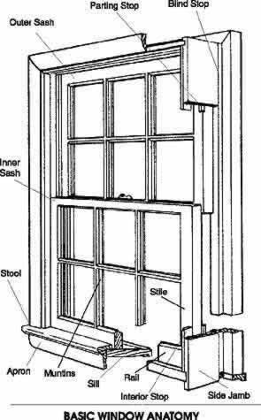 How To Select The Right Replacement Window Door And Window