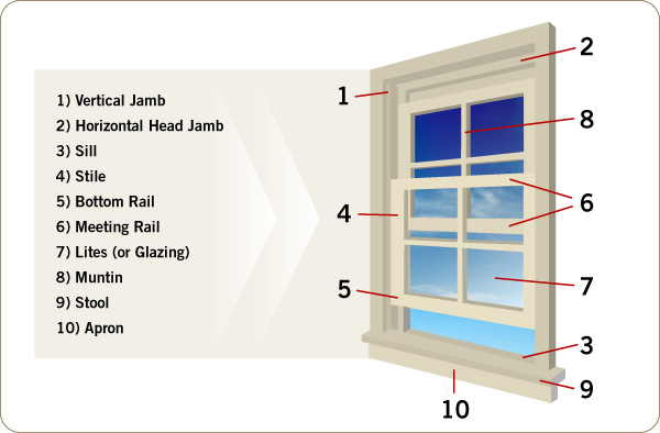 What are window jambs? & Replacement Windows: An Anatomy Lesson
