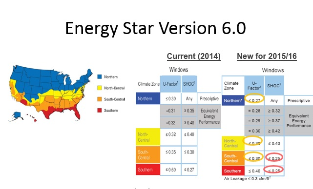 Is Your New Home Really Energy Star Rated