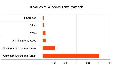 Compare thermal value of fiberglass to other replacement window materials